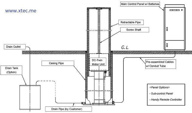 BollardsPanel Bollard Diagram