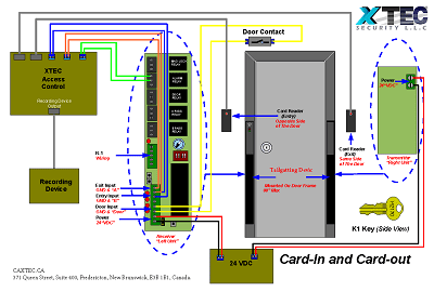 XTEC Anti Tailgatting Card In Card Out Exit