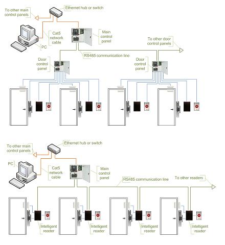 Access Control Topologies Ip Master1