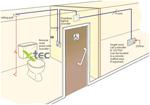 Toiletalarmroom